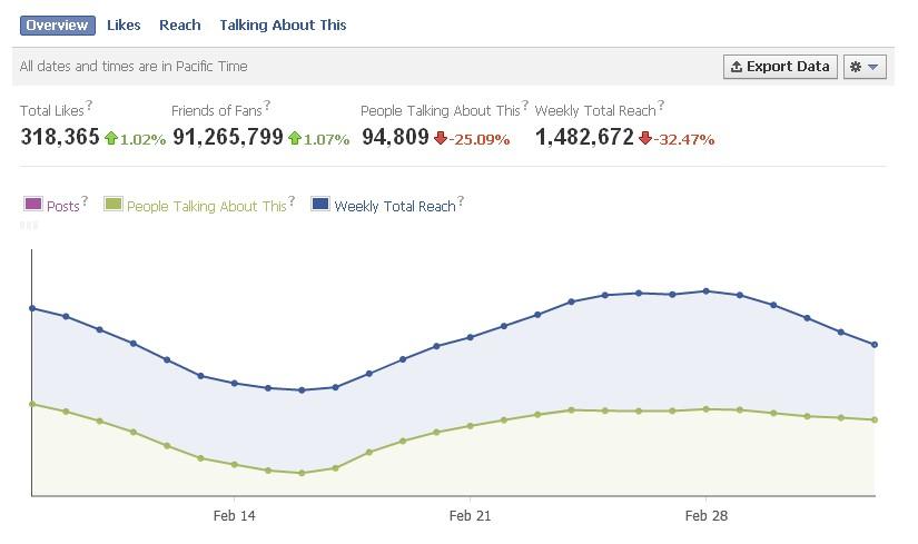 如何分析facebook精准营销分析表,从而改进你的内容策略