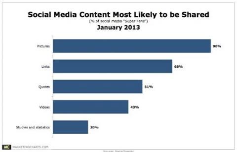 什么内容最易在社交网络中被分享?