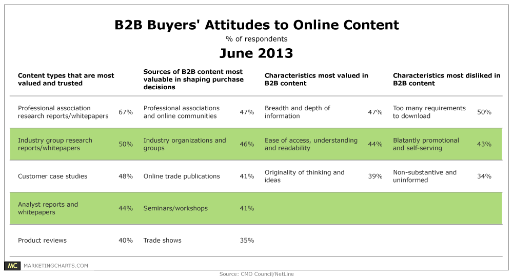 CMOCouncilNetLine-B2B-Buyer-Attitudes-to-Online-Content
