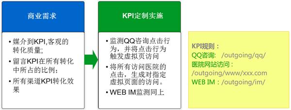 网站分析基础及KPI实践