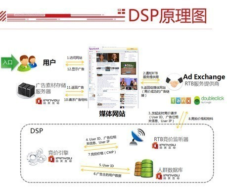解读 Ad Network、Ad Exchange、DSP、SSP、RTB 和DMP 是什么?