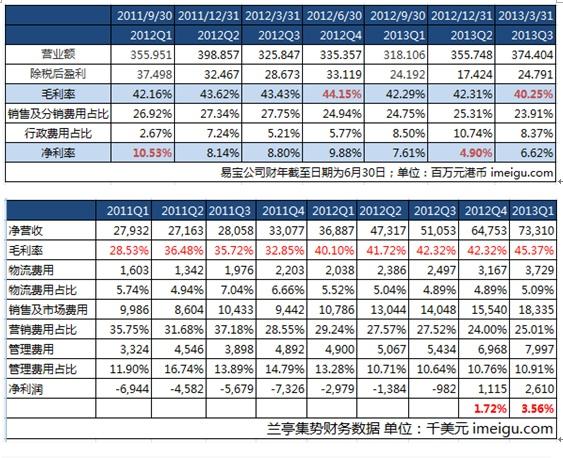 兰亭集势和易宝(DX.com)两大贸易B2C巨头详细对比优略势