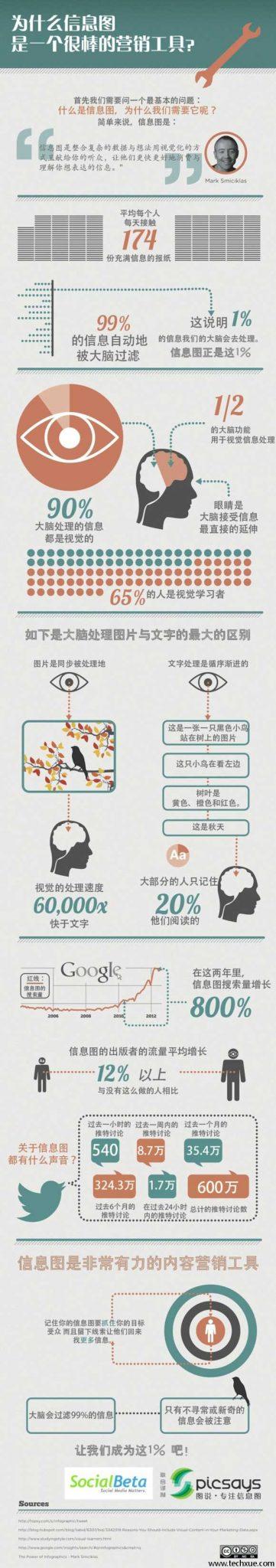 数据信息图营销的12条技巧