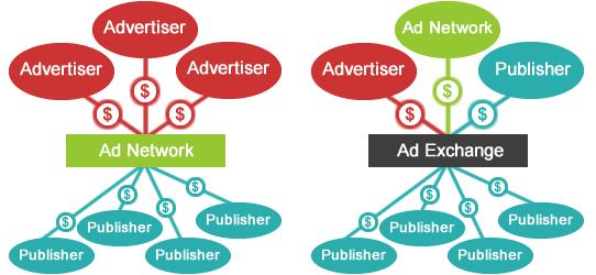 互联网广告新生态