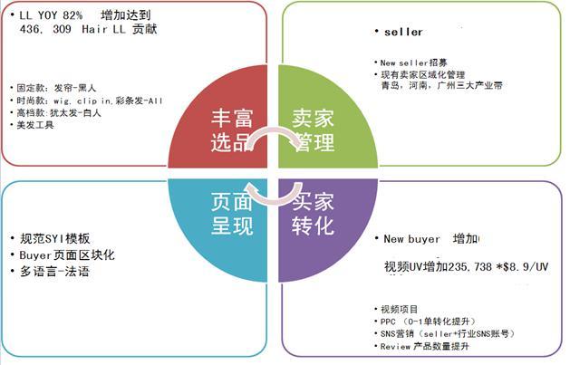 假发行业2015年产品类目发展策略