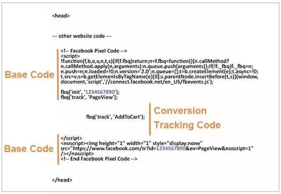 FaceBook广告跟踪优化引流
