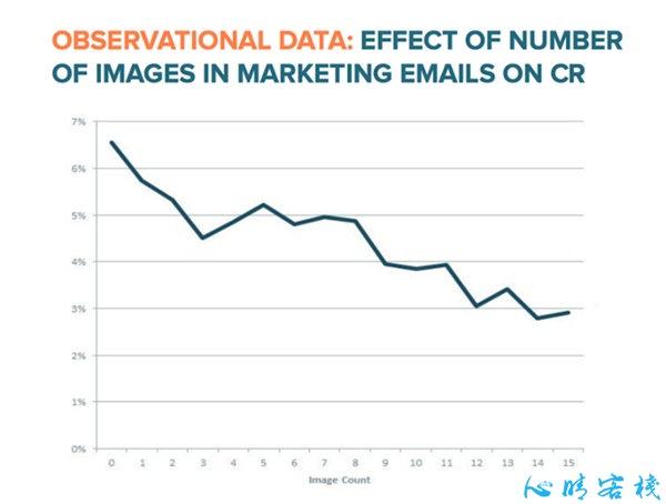 图片越少,邮件营销效果越好?