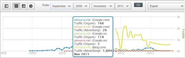 跨境小额批发网站Utsource的分析