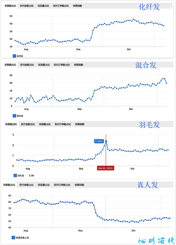 假发发展史,以及高毛利热卖款- 跨境市场中的假发
