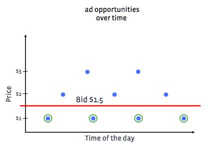 Facebook广告中的Pacing算法及优化运用