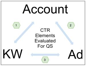 Google Adwords 质量得分计算和解释