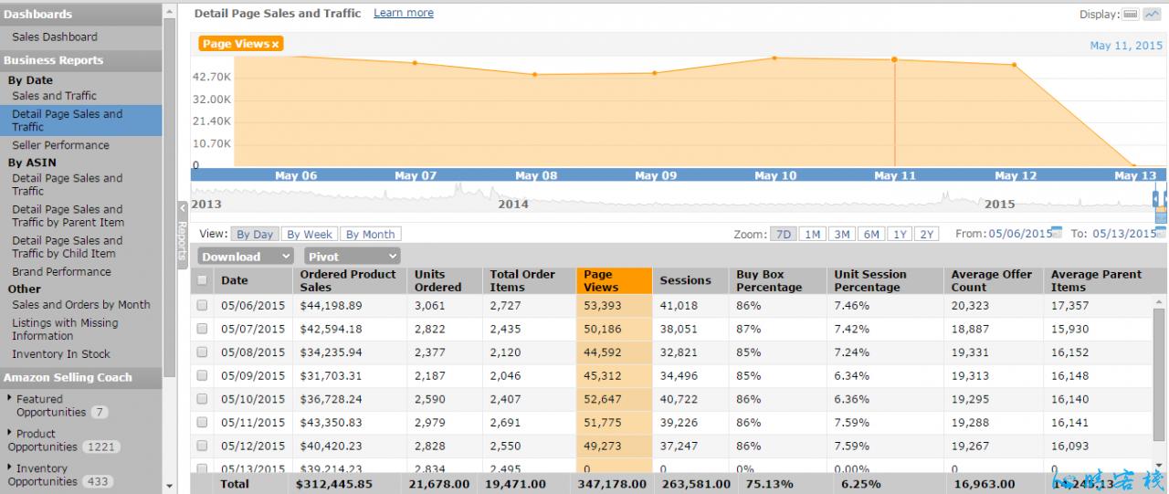 Amazon Seller Central 后台数据分析