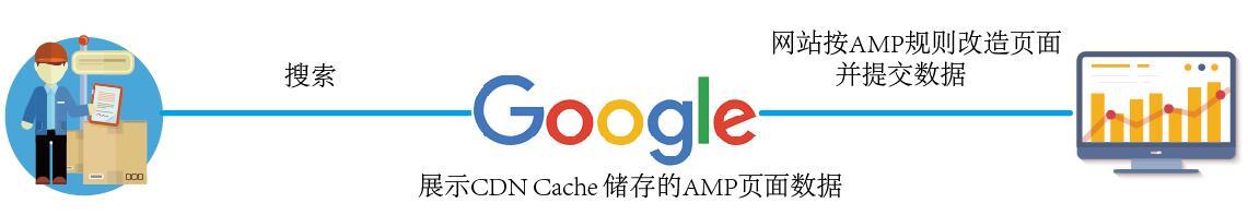 针对 AMP 网页的 Google 搜索指南