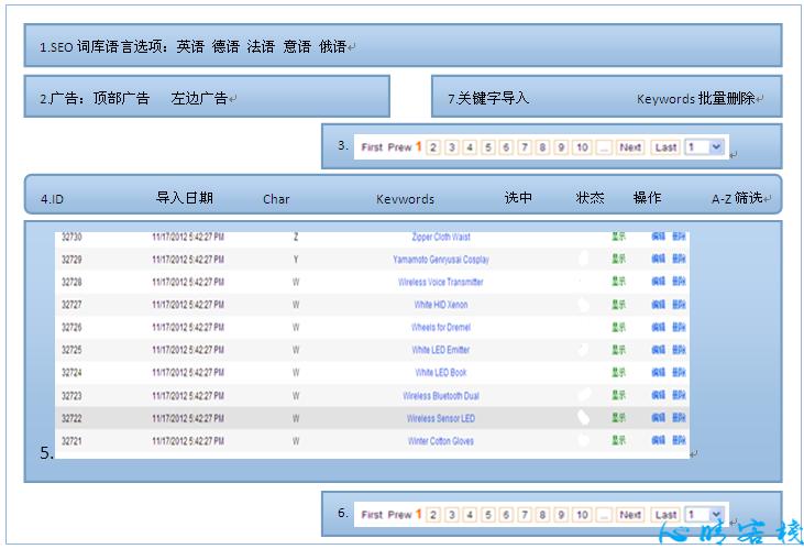 外贸B2C电商SEO词库设计思路与模块