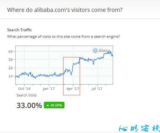 Alibaba,Made in China,Global Sources,EC 21 ……流量
