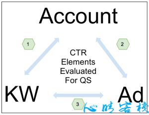 Google AdWords质量得分的计算方式