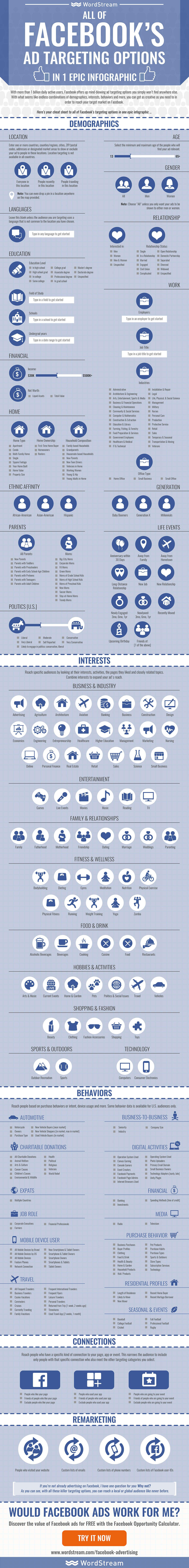 一张图带你看懂Facebook Ad Target 设置