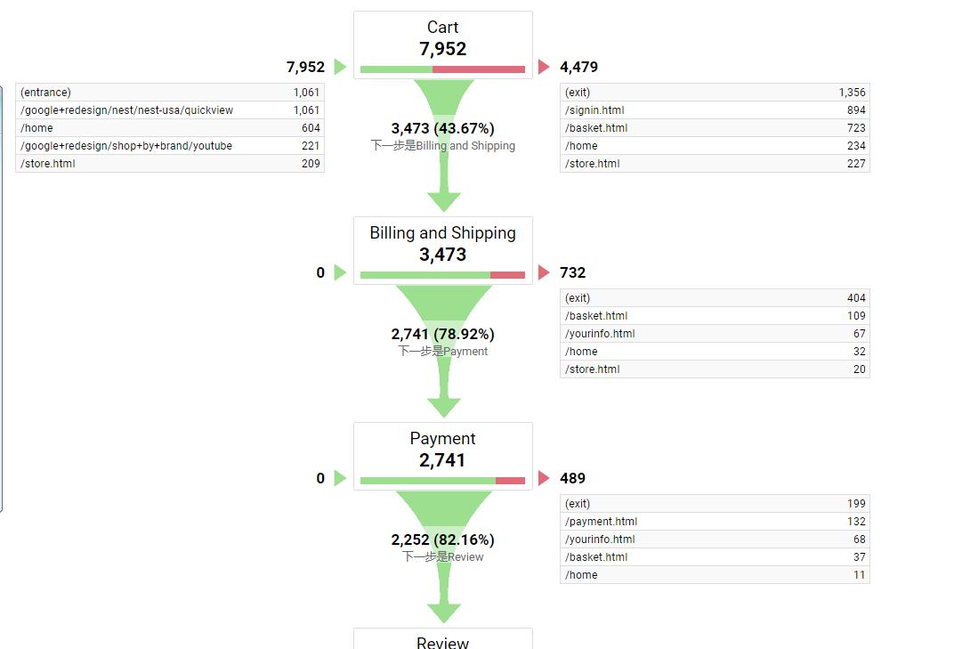 Google Analytics目标的几种设置与用法