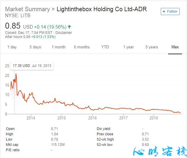 LightInTheBox 55万收购的Ezbuy,是一家什么样的公司