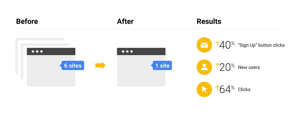 搜索引擎Google自己怎么做SEO