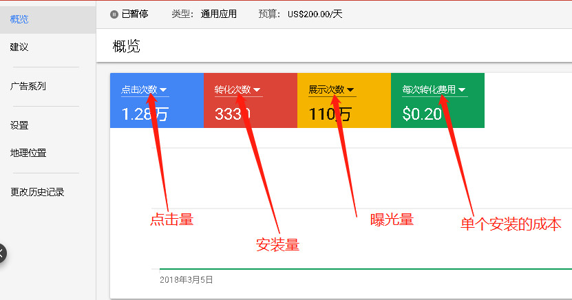 谷歌APP广告投放推广操作流程及详解