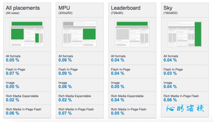 10种最佳的Google display标准展示广告图片尺寸