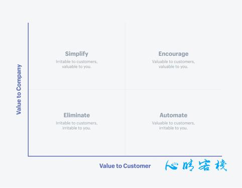 5大客服工具提升你的客服运营能力